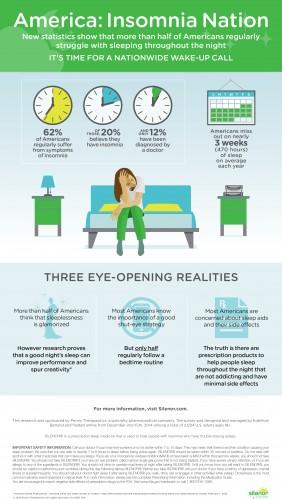 Silenor infographic